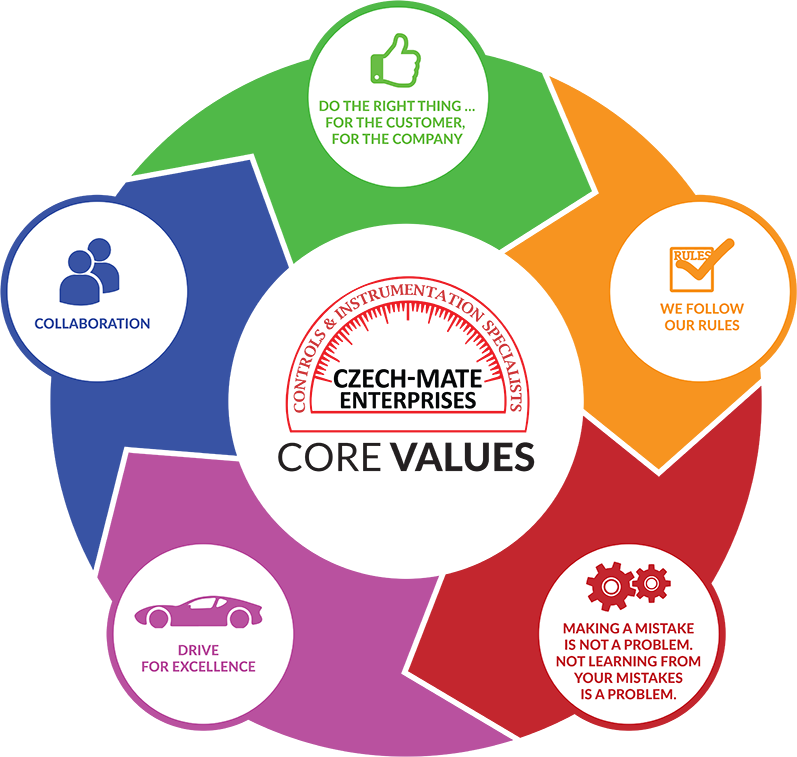 Core Values Graphic Czechmate