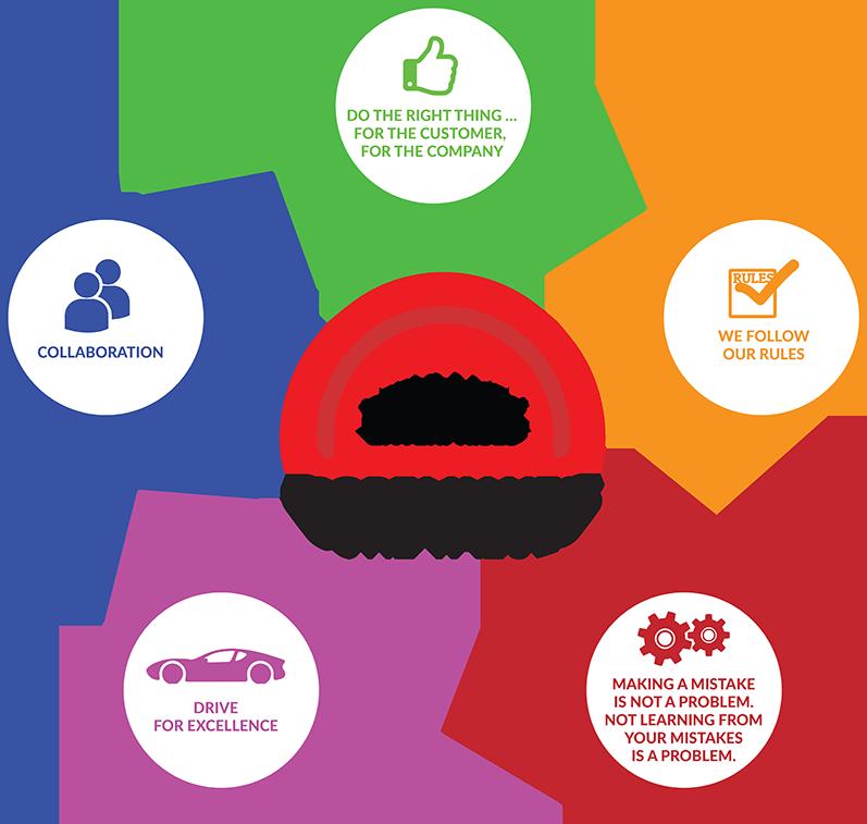 Core Values Graphic Czechmate